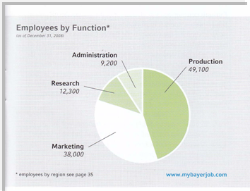 Employ by Function (Pie Chart)