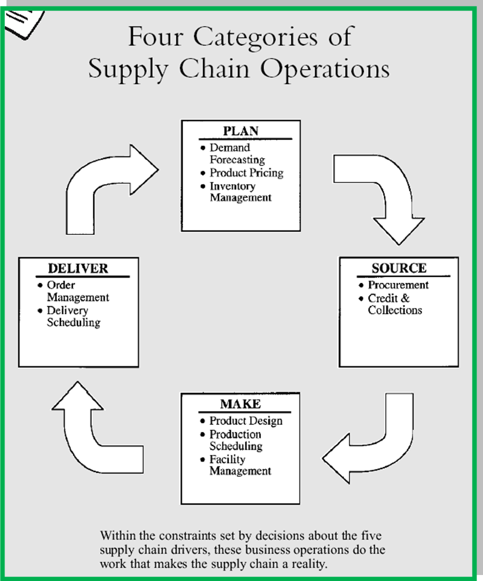 integrating information technology into business operations essay Information systems essay - organizational restructuring need to understand is  that it  to the extent that the organization integrates it into its operational  standards  the purpose of information technology is to create business  intelligence a.