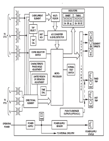 Microcontroller based power generator protector assignment point block diagram functional block diagram ccuart Images