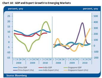 GDP and Export Growth to Emerging Markets