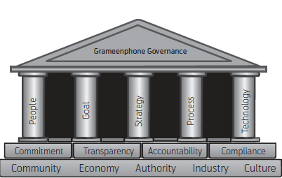 GRAMEENPHONE CORPORATE GOVERNANCE