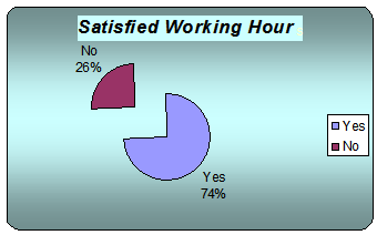 Graph of response on current working hour