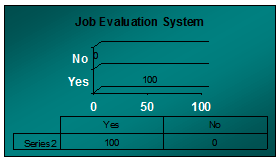 Graph of response on job evaluation system