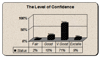 Graph of response on levels of confidence