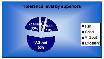 Graph of response on levels of tolerance