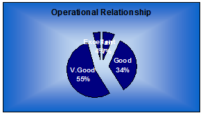 Graph of response on operational relationship