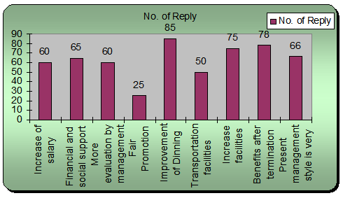 Graph of response on other comments