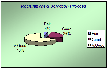 Graph of response on recruitment and selection process