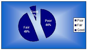 Graph of response on reward