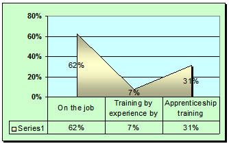 Graph of response on training methods
