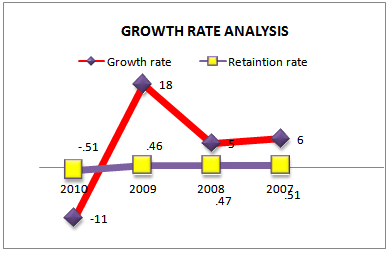 Growth rate analysis