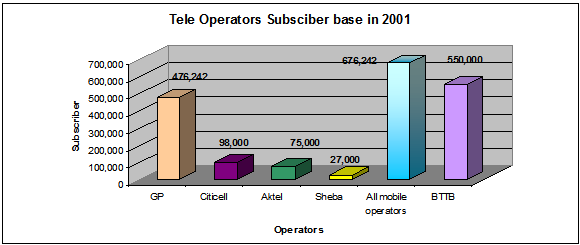 Growth rate of mobile operators
