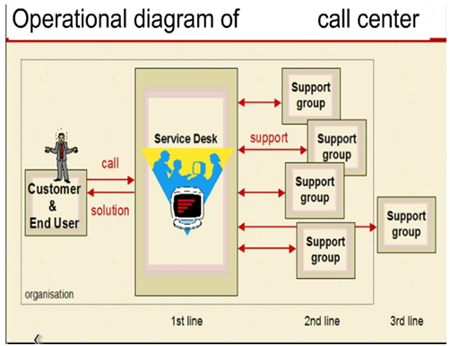 How call center Technology work