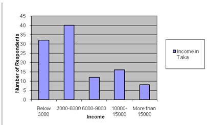 Income distribution of Respondents