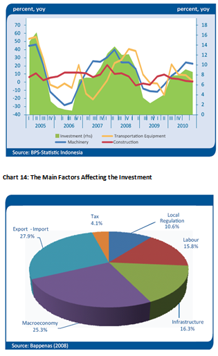 Investment Growth of Construction and Non-Construction