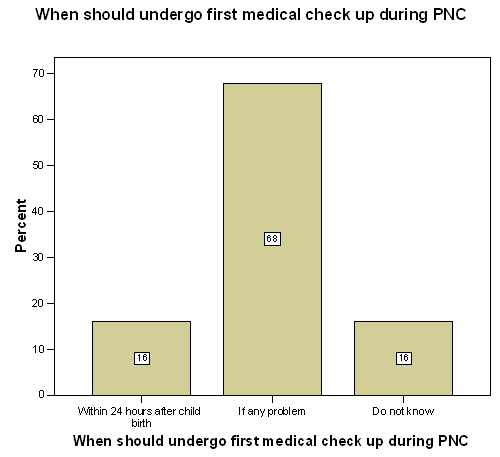 Knowledge on first medical check up during post partum period