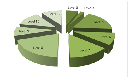 Level of education among the respondents