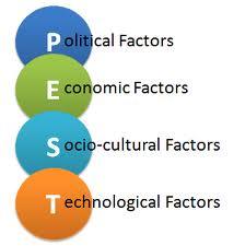 Macro Environmental Factor
