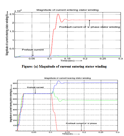 Magnitude of current leaving stator winding1
