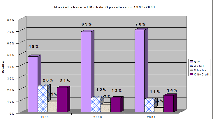 Market Share of Mobile Operators in 1999-2001