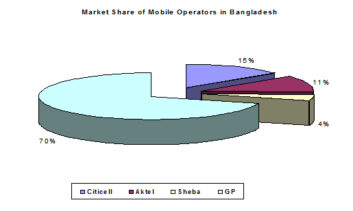 a study on bangladesh telecom market Thereafter, grameenphone (market leader in bangladesh) into the telecom industry in bangladesh tools in bangladesh the study is able to.