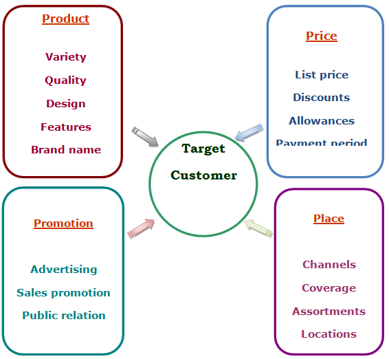 thesis of marketing mix