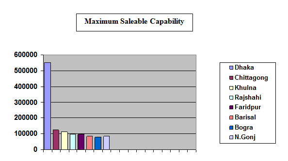 Maximum Saleable Capability