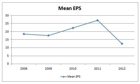 Mean Eps