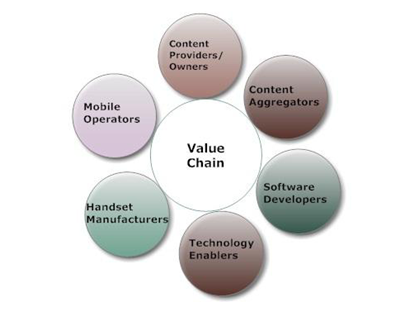 Mobile Value Added Service Value Chain