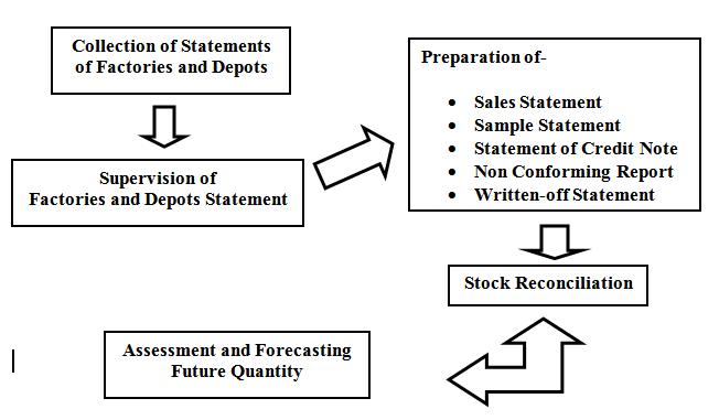 Monitoring Procedures of Finance Department