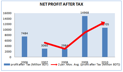 Net Profit after Tax