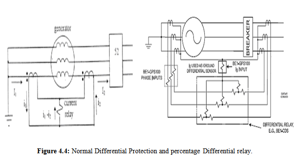 generator differential protection system