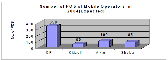 Number of P.O.S. of the different companies as of December 2002