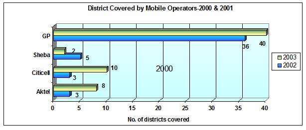 Number of districts covered as of Dec 2000 and Dec 2001
