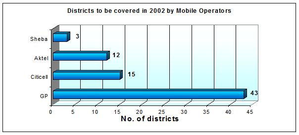 Number of districts to be covered by Dec 2005