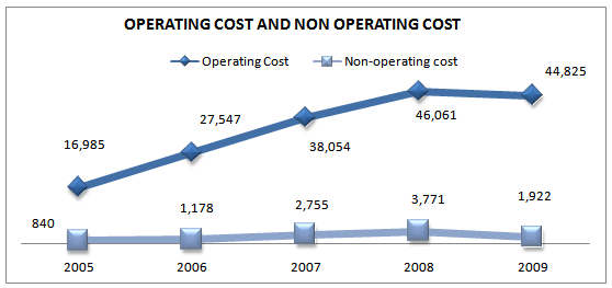 Operating cost and non-operating cost trend for 5 years
