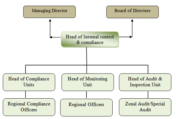 Organ Gram of Internal Control & Compliance Division