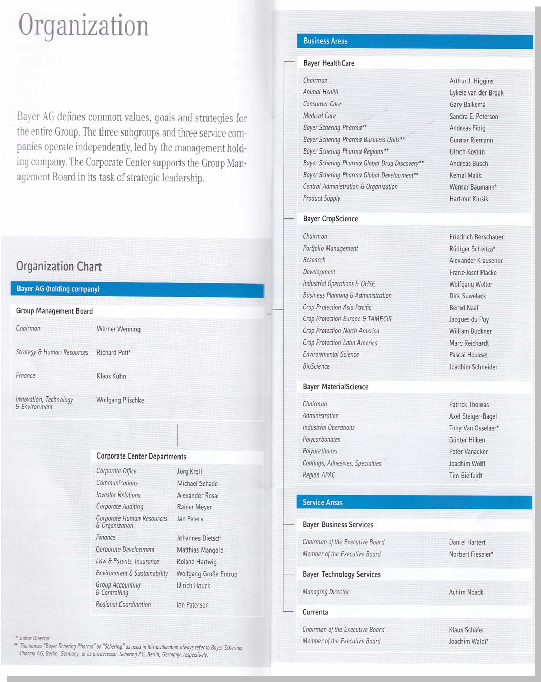 Organization Chart of BCS