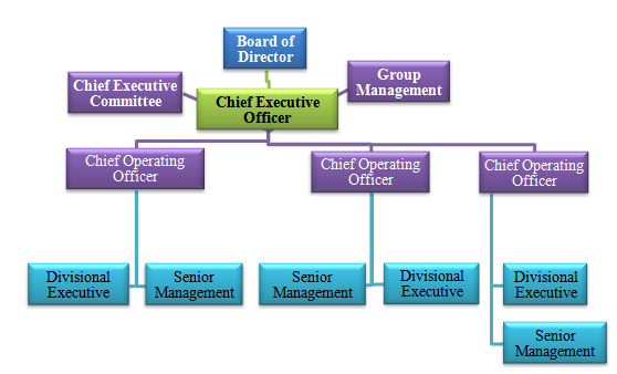Organogram of Top Level Management of Rahimafrooz