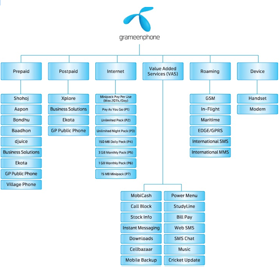 PRODUCTS AND SERVICES OF GRAMEENPHONE