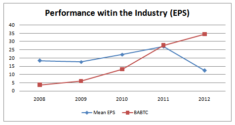 Performance of the company with in industry