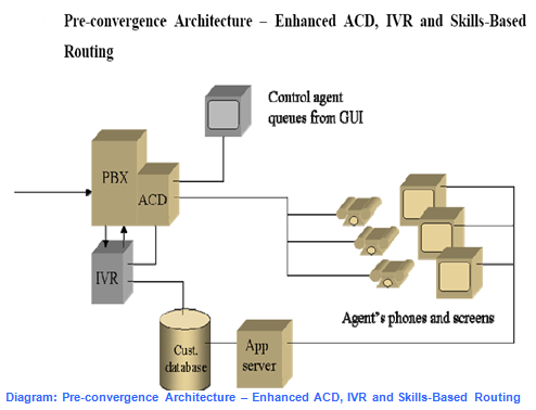 call center architecture Call Centre Technology Framework and Architecture - Assignment Point