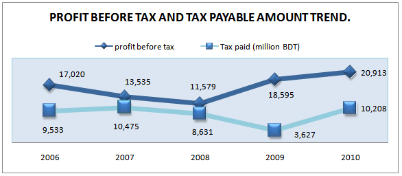 Profit before taxes and tax paid