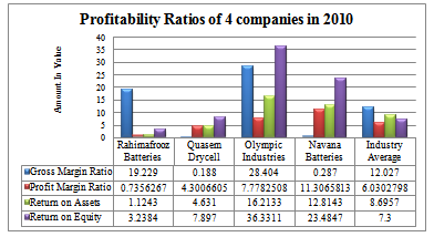 ratio analysis of olympic industries ltd Nabors industries ltd  the roi is the ratio between the profit against the cost of  technical analysis of nabors industries ltd & neovasc inc.
