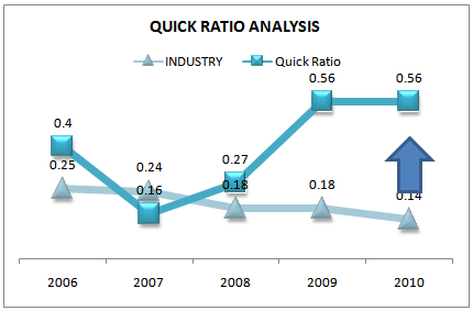 Quick ratio trend