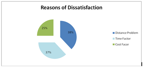 Reasons behind dissatisfaction about touch points