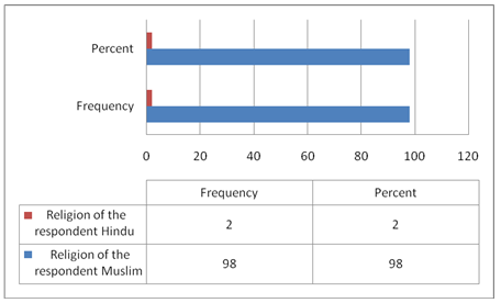 Religion of the respondent