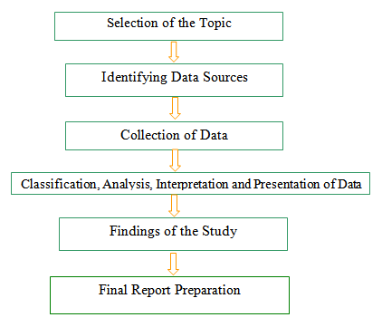 the types design and process of data collection The basics of data collection the site also  collecting data properly using  redcap  these, make sure a unique code is assigned to each type of missing  • steps for  building effective redcap databases • classic vs longitudinal  design in.