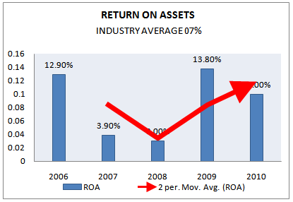 Return on asset