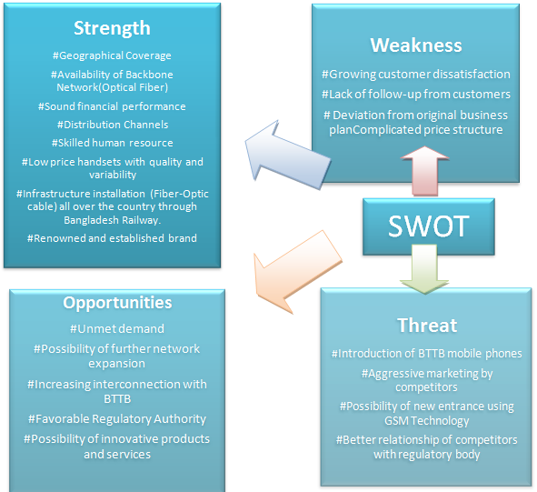 SWOT ANALYSIS OF THE COMPANY
